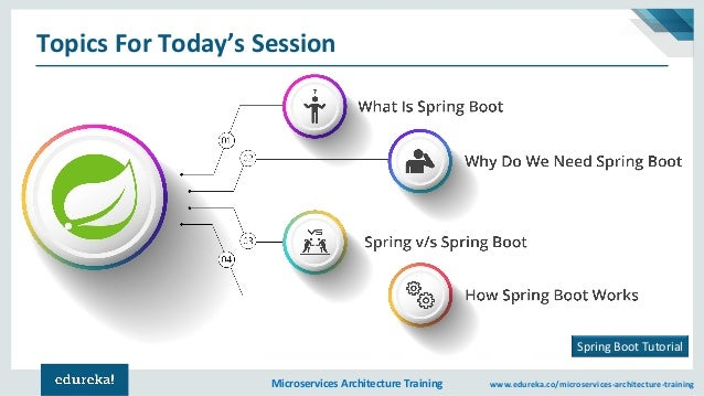 Spring Boot Tutorial | Microservices Spring Boot | Microservices Arch…