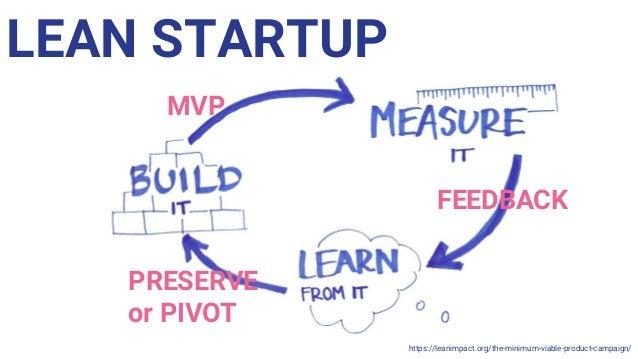 Pivotal Labs ● Pivotal Labs' slogan ● Pivotal Labs Process ● Pivotal Labs Roles ● Balanced Team