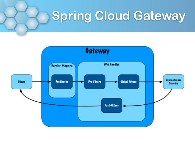Spring Cloud Gateway - Craig Walls