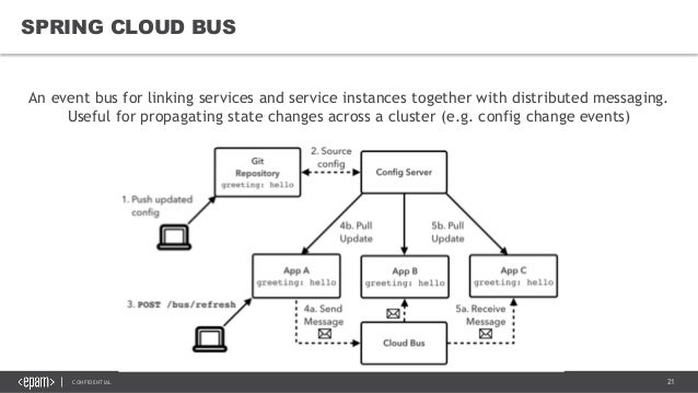 Spring Cloud and Netflix OSS overview v1