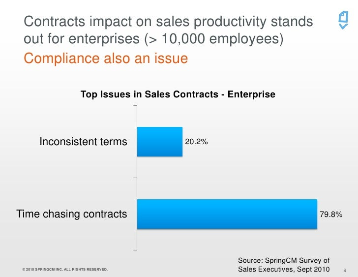 Springcm Survey On Sales Contracts Sales Executives