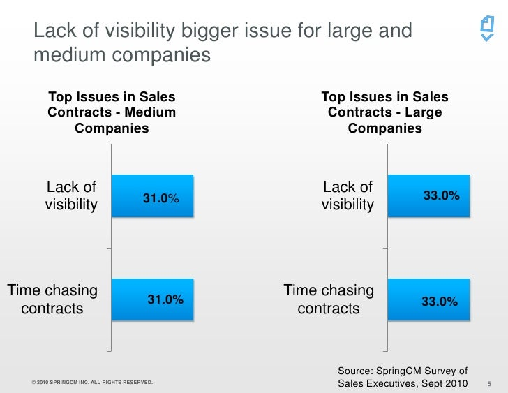 Springcm Survey On Sales Contracts Sales Executives