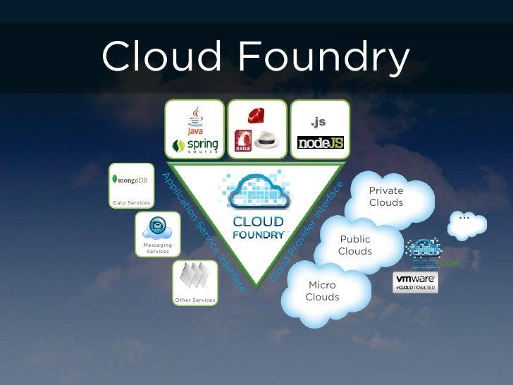 Cloud Foundry                                                                   .js                Ap                     ...