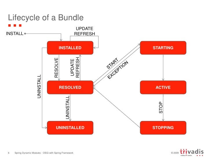 Lifecycle of a Bundle<br />Spring Dynamic Modules - OSGi with Spring Framework<br />6<br />UPDATE REFRESH<br />INSTALL<br ...