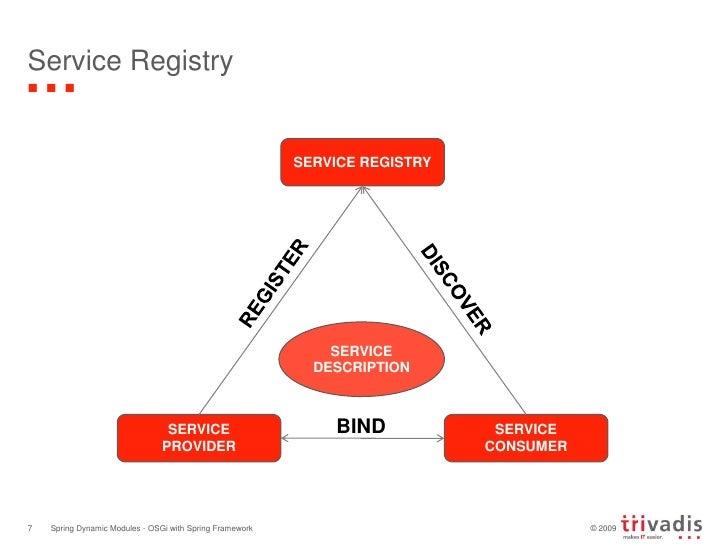Service Registry<br />Spring Dynamic Modules - OSGi with Spring Framework<br />7<br />SERVICE REGISTRY<br />REGISTER<br />...