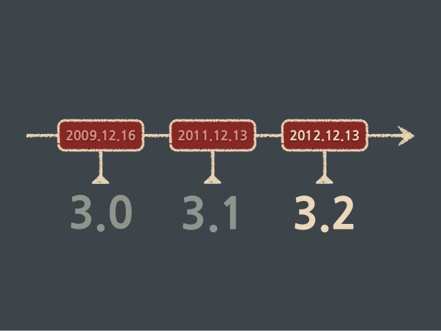 Spring framework 3.2 > 4.0 — themes and trends Slide 3