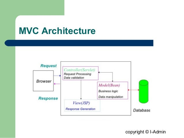 Spring mvc 3 0 framework for Architecture mvc