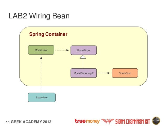 spring framework core rh slideshare net spring autowire bean by name spring autowire bean by name