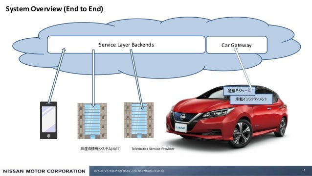 (C) Copyright NISSAN MOTOR CO., LTD. 2019 All rights reserved. System Overview (End to End) 14 Car GatewayService Layer Ba...