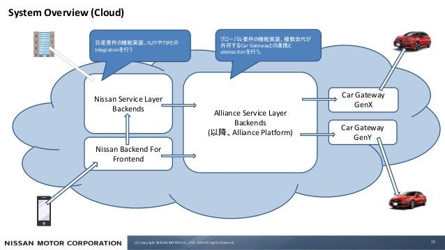 (C) Copyright NISSAN MOTOR CO., LTD. 2019 All rights reserved. System Overview (Cloud) 15 Car Gateway GenX Alliance Servic...