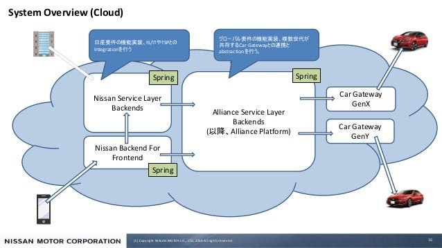 (C) Copyright NISSAN MOTOR CO., LTD. 2019 All rights reserved. System Overview (Cloud) 16 Car Gateway GenX Alliance Servic...
