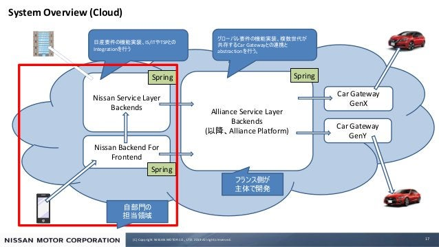 (C) Copyright NISSAN MOTOR CO., LTD. 2019 All rights reserved. System Overview (Cloud) 17 Car Gateway GenX Alliance Servic...