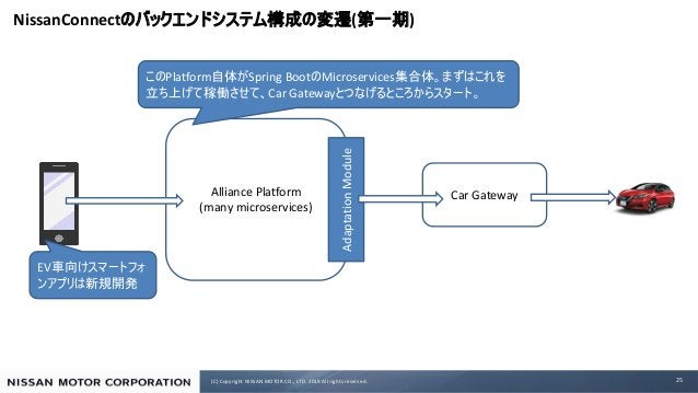 (C) Copyright NISSAN MOTOR CO., LTD. 2019 All rights reserved. NissanConnect ( ) 25 Alliance Platform (many microservices)...