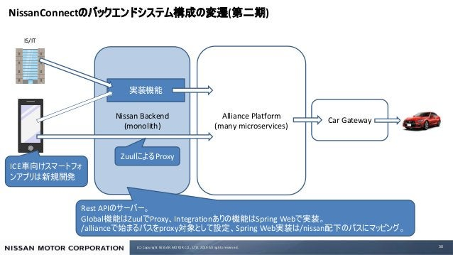 (C) Copyright NISSAN MOTOR CO., LTD. 2019 All rights reserved. NissanConnect ( ) 30 Alliance Platform (many microservices)...