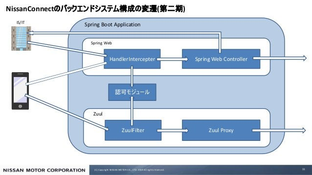 (C) Copyright NISSAN MOTOR CO., LTD. 2019 All rights reserved. NissanConnect ( ) 31 IS/IT Spring Boot Application HandlerI...