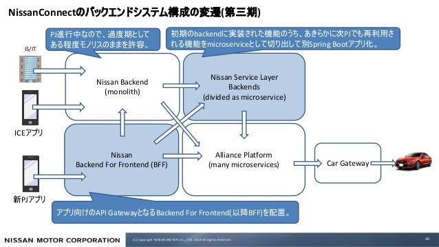 (C) Copyright NISSAN MOTOR CO., LTD. 2019 All rights reserved. NissanConnect ( ) 40 Alliance Platform (many microservices)...