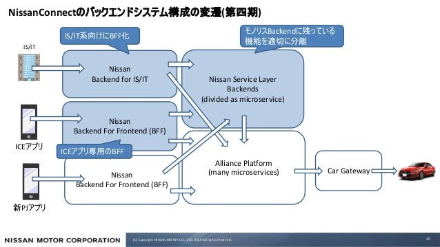 (C) Copyright NISSAN MOTOR CO., LTD. 2019 All rights reserved. Nissan Service Layer Backends (divided as microservice) Nis...