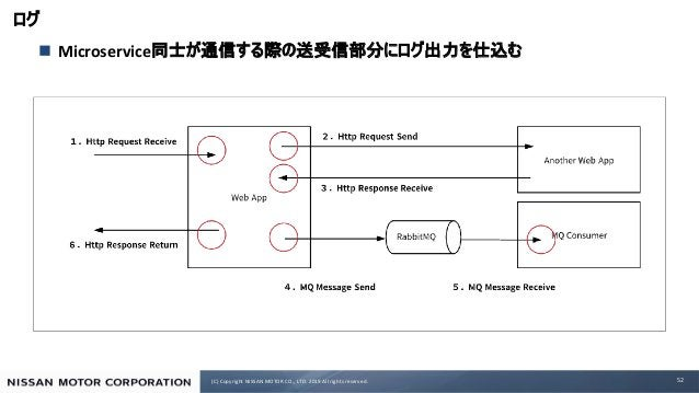 (C) Copyright NISSAN MOTOR CO., LTD. 2019 All rights reserved. n Microservice 52