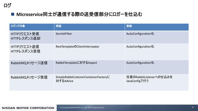 (C) Copyright NISSAN MOTOR CO., LTD. 2019 All rights reserved. n Microservice 53 HTTP HTTP ServletFilter AutoConfiguration...