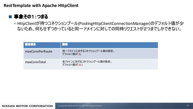 (C) Copyright NISSAN MOTOR CO., LTD. 2019 All rights reserved. RestTemplate with Apache HttpClient n – HttpClient (Pooling...