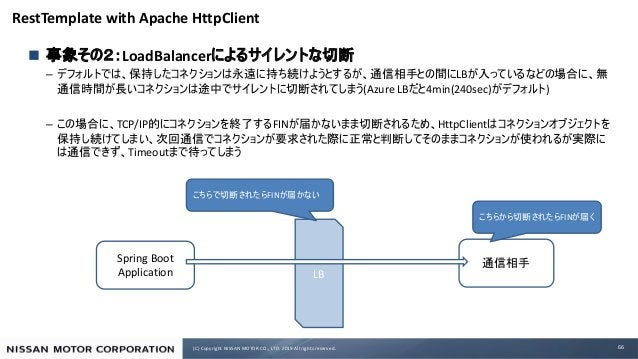 (C) Copyright NISSAN MOTOR CO., LTD. 2019 All rights reserved. RestTemplate with Apache HttpClient n LoadBalancer – LB (Az...