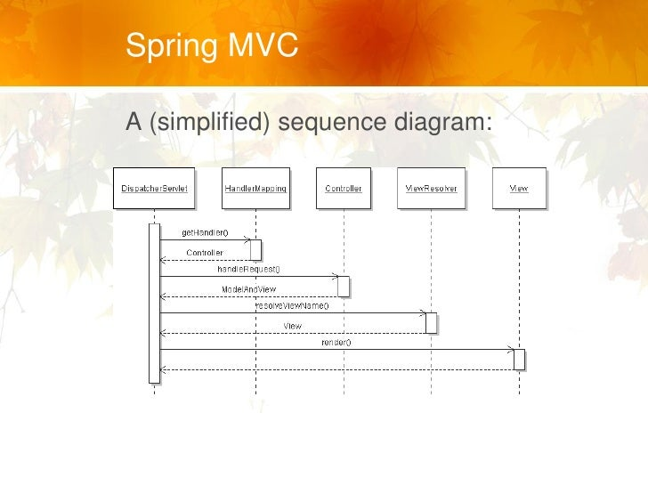 Spring mvc spring mvc a simplified sequence diagram ccuart Images