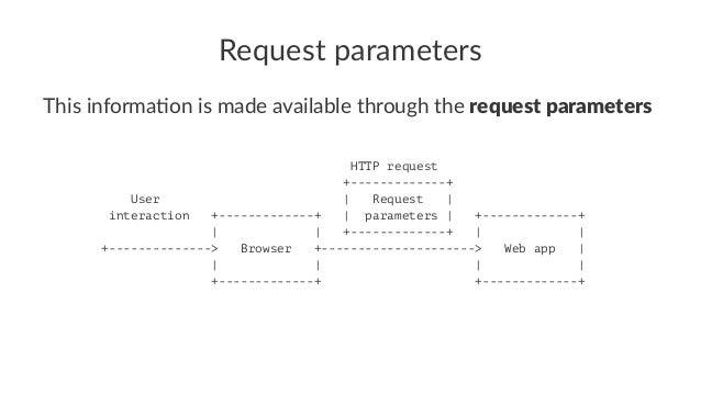 Spring MVC - Web Forms