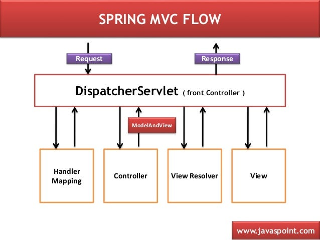 Spring MVC Architecture Tutorial