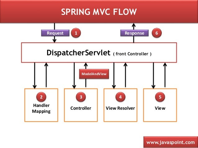 Spring mvc framework tutorial with example dinesh on java.
