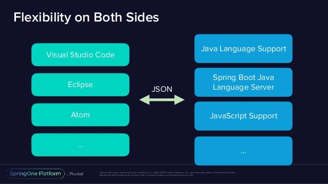 Spring Tools 4 - Eclipse and Beyond