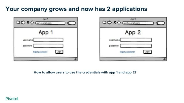 How to allow users to use the credentials with app 1 and app 2? Your company grows and now has 2 applications