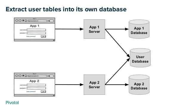 Extract user tables into its own database App 2 Database App 2 Server App 1 Database App 1 Server User Database