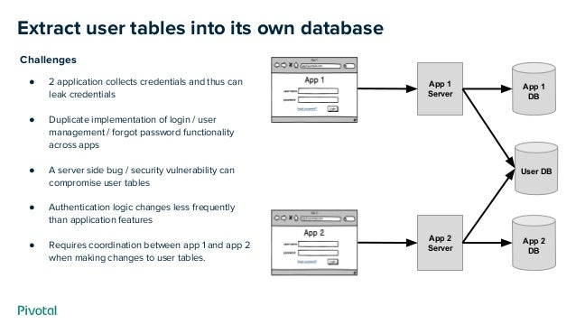 Extract user tables into its own database App 2 DB App 2 Server App 1 DB App 1 Server User DB Challenges ● 2 application c...