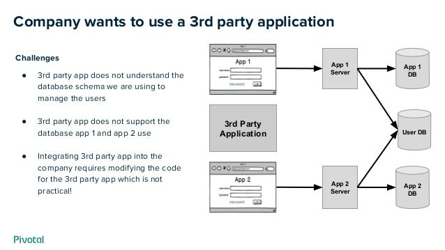 Company wants to use a 3rd party application App 2 DB App 2 Server App 1 DB App 1 Server User DB 3rd Party Application Cha...