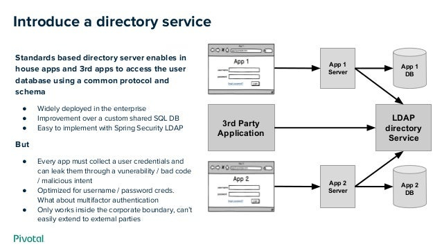 Introduce a directory service App 2 DB App 2 Server App 1 DB App 1 Server LDAP directory Service Standards based directory...
