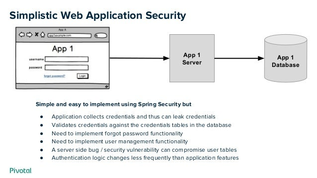Simplistic Web Application Security App 1 Database App 1 Server Simple and easy to implement using Spring Security but ● A...