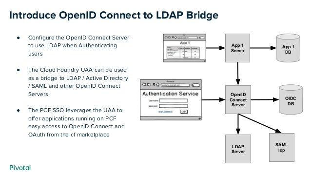 Introduce OpenID Connect to LDAP Bridge ● Configure the OpenID Connect Server to use LDAP when Authenticating users ● The ...