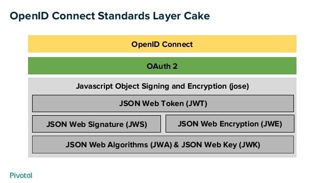 Javascript Object Signing and Encryption (jose) OpenID Connect Standards Layer Cake JSON Web Algorithms (JWA) & JSON Web K...