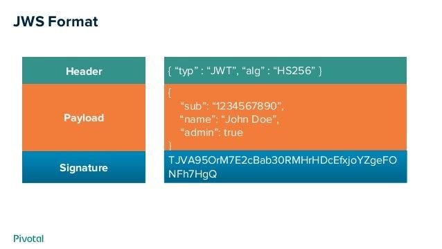 "JWS Format Header Payload Signature { ""typ"" : ""JWT"", ""alg"" : ""HS256"" } { ""sub"": ""1234567890"", ""name"": ""John Doe"", ""admin"":..."