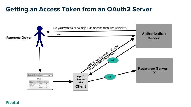 Getting an Access Token from an OAuth2 Server App 1 Server aka Client Resource Server X Authorization Server please ask th...