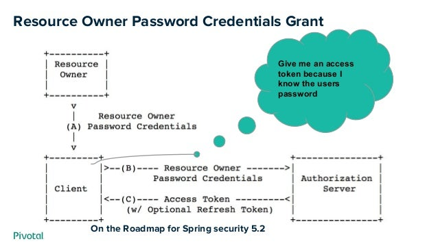 Resource Owner Password Credentials Grant Give me an access token because I know the users password On the Roadmap for Spr...