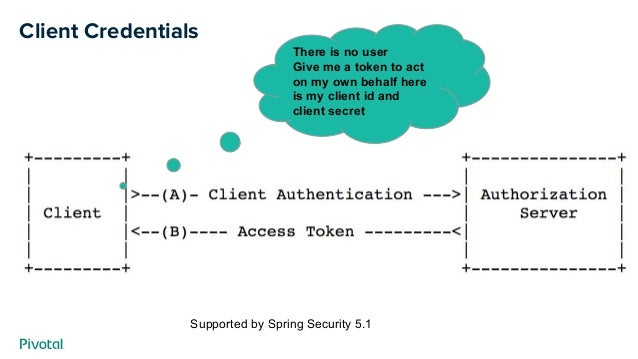 Client Credentials There is no user Give me a token to act on my own behalf here is my client id and client secret Support...