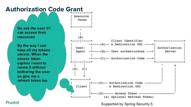 Authorization Code Grant Go ask the user if I can access their resources By the way I can keep all my tokens secure. When ...