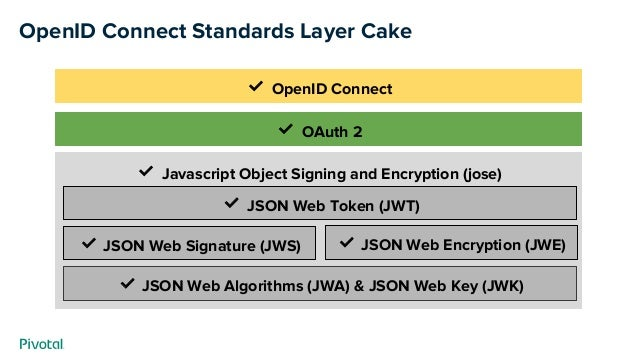 ✅ Javascript Object Signing and Encryption (jose) OpenID Connect Standards Layer Cake ✅ JSON Web Algorithms (JWA) & JSON W...