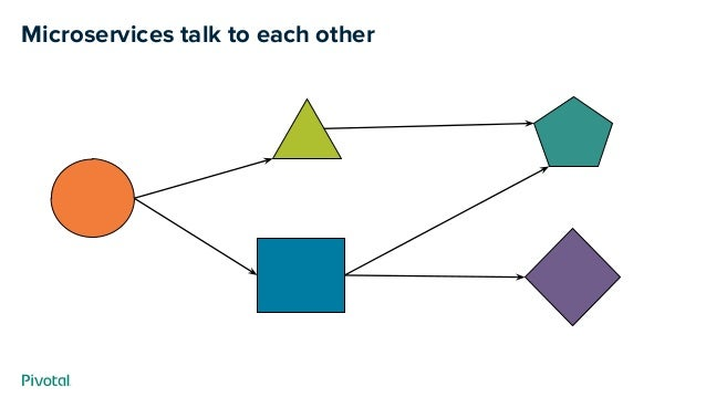 Microservices talk to each other