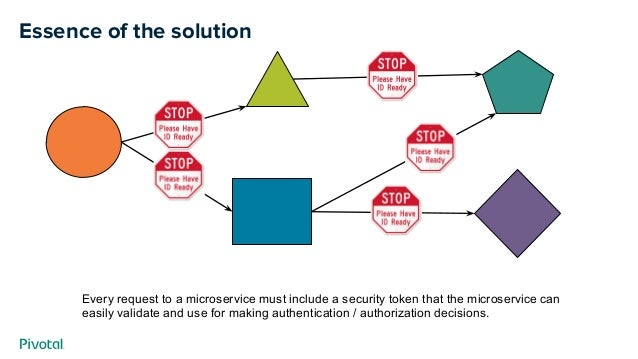 Essence of the solution Every request to a microservice must include a security token that the microservice can easily val...
