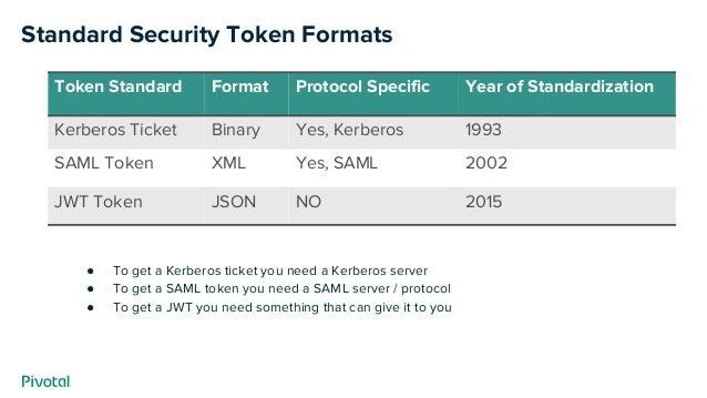 Standard Security Token Formats ● To get a Kerberos ticket you need a Kerberos server ● To get a SAML token you need a SAM...