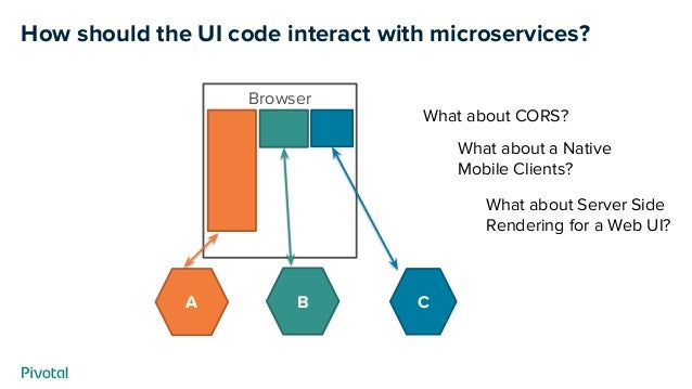 How should the UI code interact with microservices? A B C Browser What about CORS? What about a Native Mobile Clients? Wha...