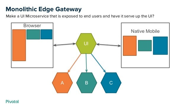 Monolithic Edge Gateway Make a UI Microservice that is exposed to end users and have it serve up the UI? UI Native Mobile ...