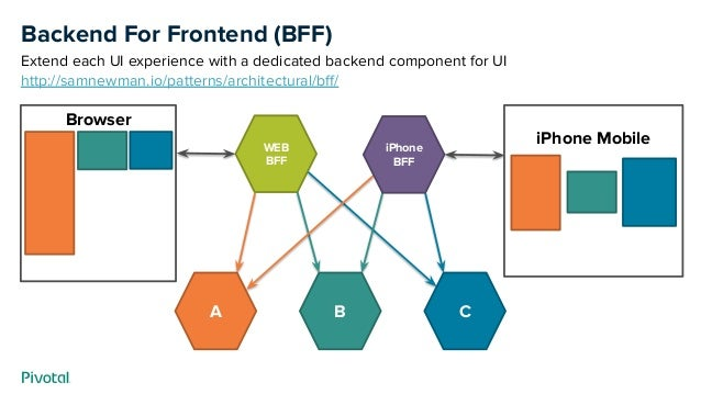 Backend For Frontend (BFF) Extend each UI experience with a dedicated backend component for UI http://samnewman.io/pattern...